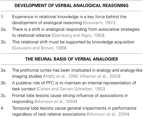 Development Of Verbal