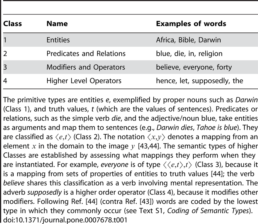 Examples Of Words
