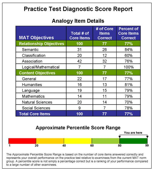 Practice Test Diagnostic Score
