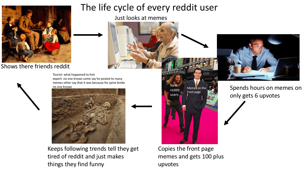 The Life Cycle Of Every Reddit User